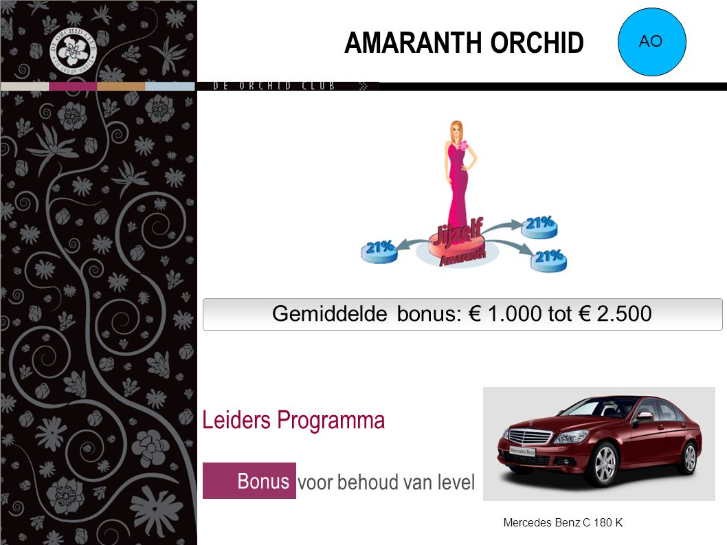 Gemiddelde bonus: € 1.000 tot € 2.500