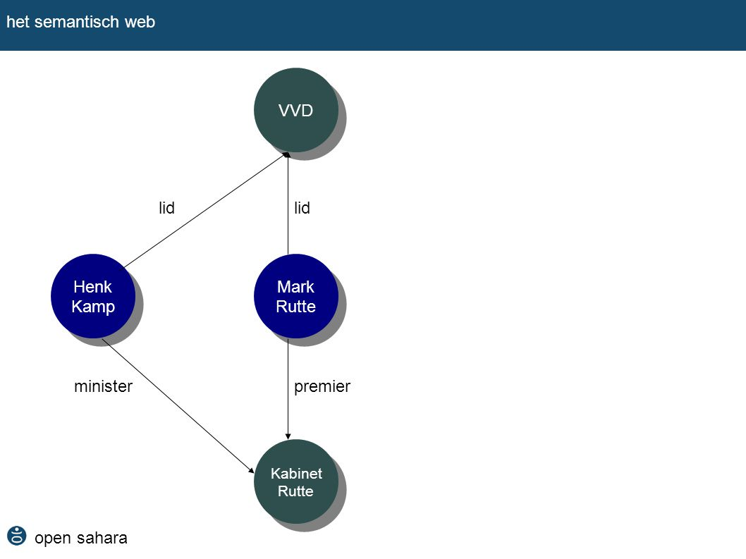 het semantisch web VVD lid lid Henk Kamp Mark Rutte minister premier