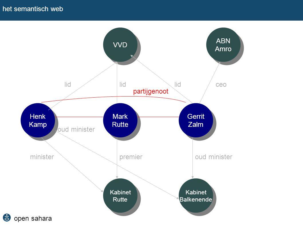 het semantisch web VVD ABN Amro lid lid lid ceo partijgenoot Henk Kamp
