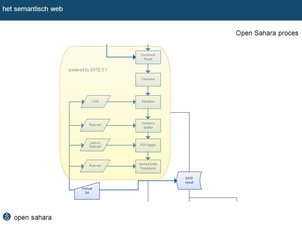 het semantisch web Open Sahara proces open sahara
