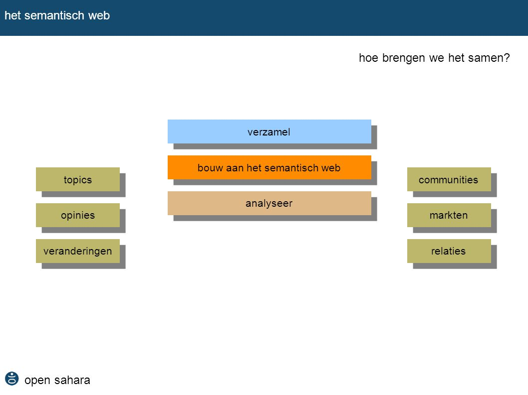 bouw aan het semantisch web
