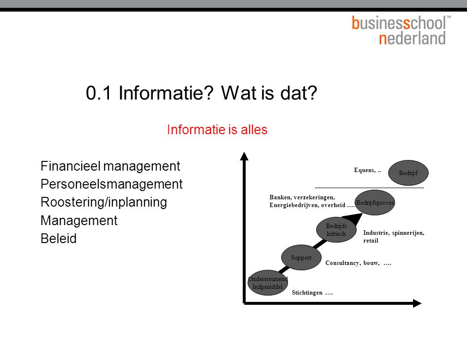 0.1 Informatie Wat is dat Informatie is alles Financieel management