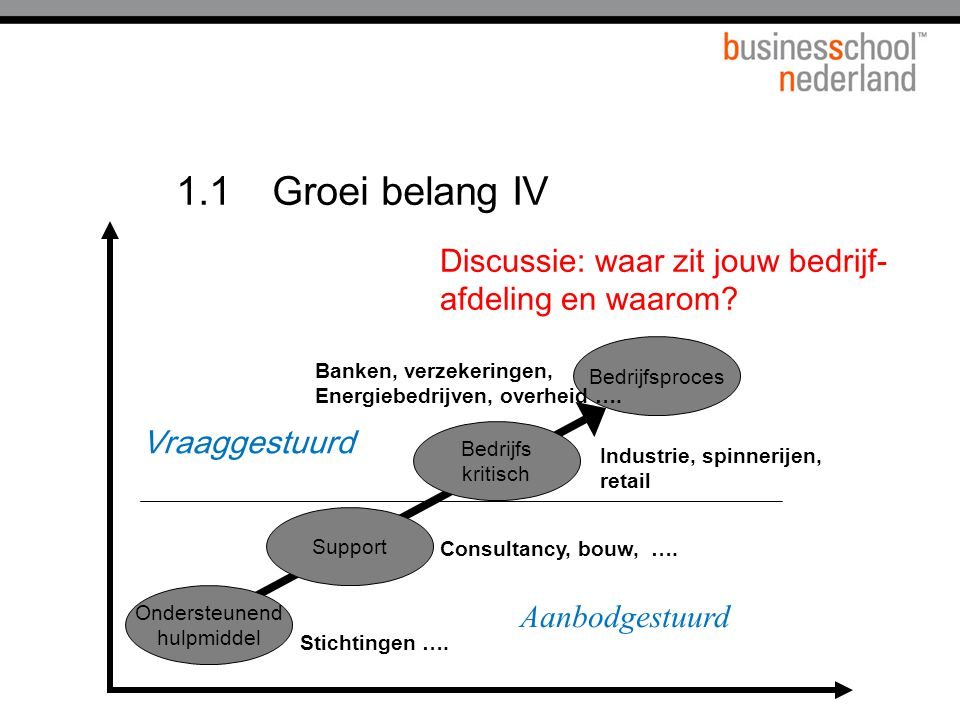 1.1 Groei belang IV Discussie: waar zit jouw bedrijf-
