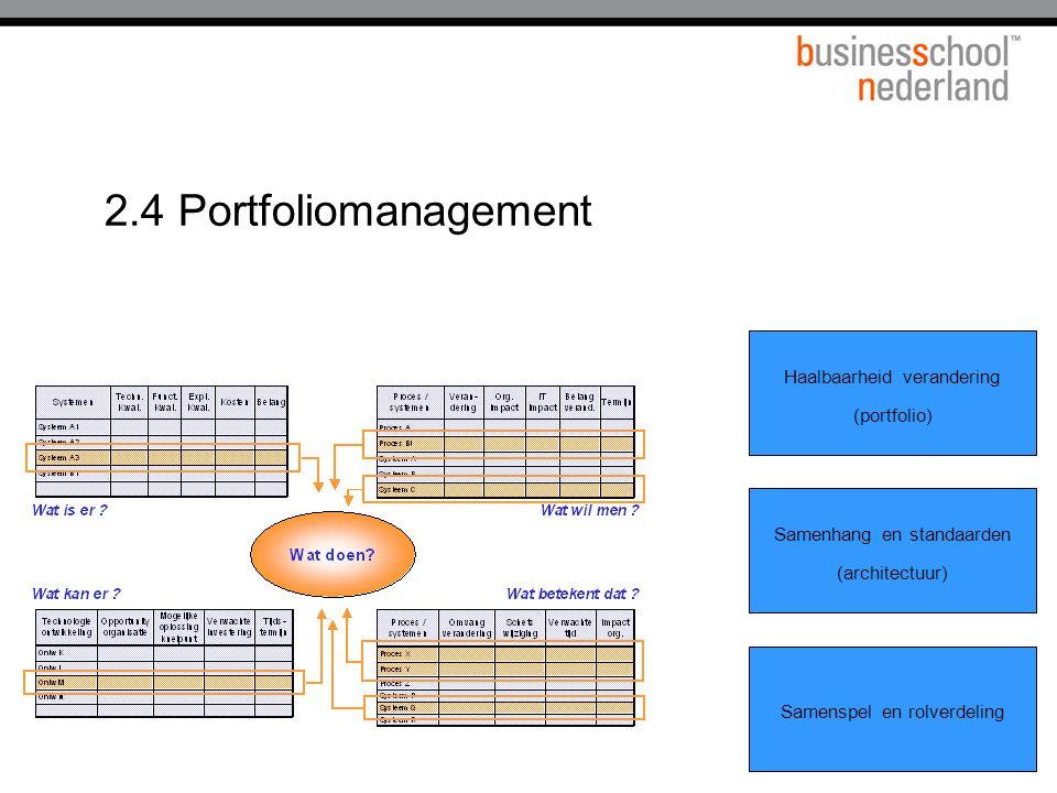 2.4 Portfoliomanagement Haalbaarheid verandering (portfolio)