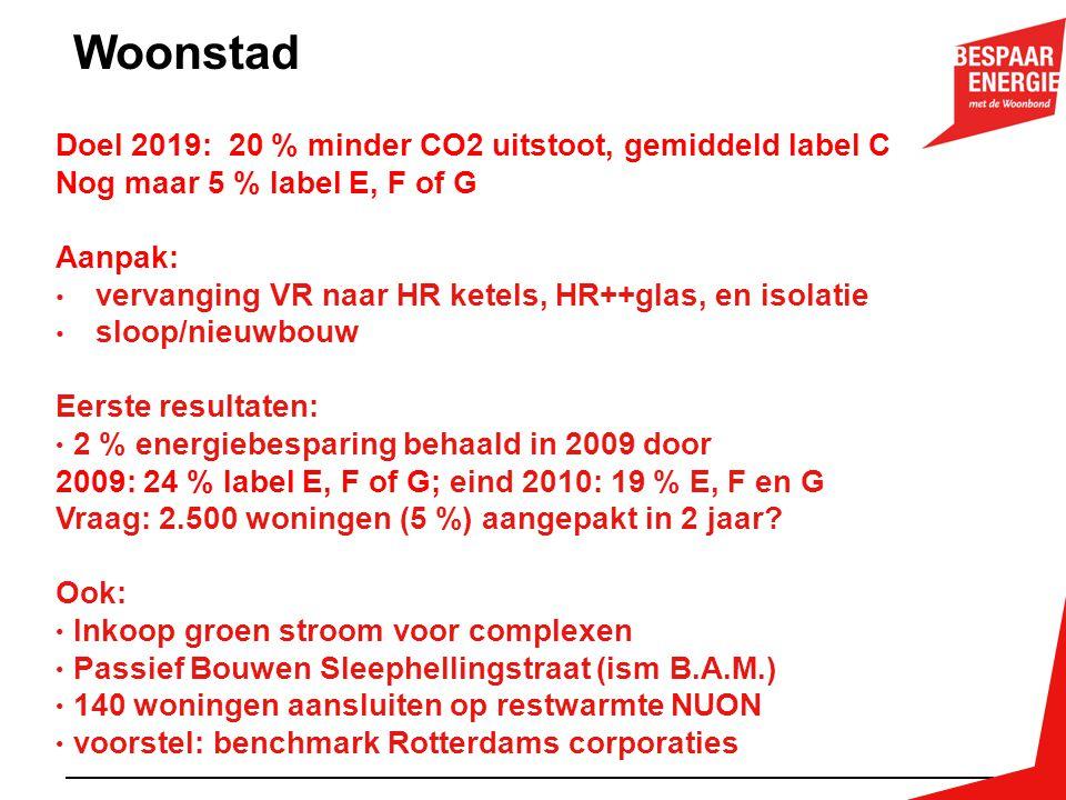 Woonstad Doel 2019: 20 % minder CO2 uitstoot, gemiddeld label C