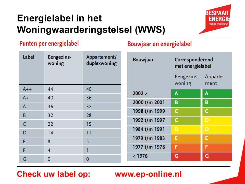 Energielabel in het Woningwaarderingstelsel (WWS)