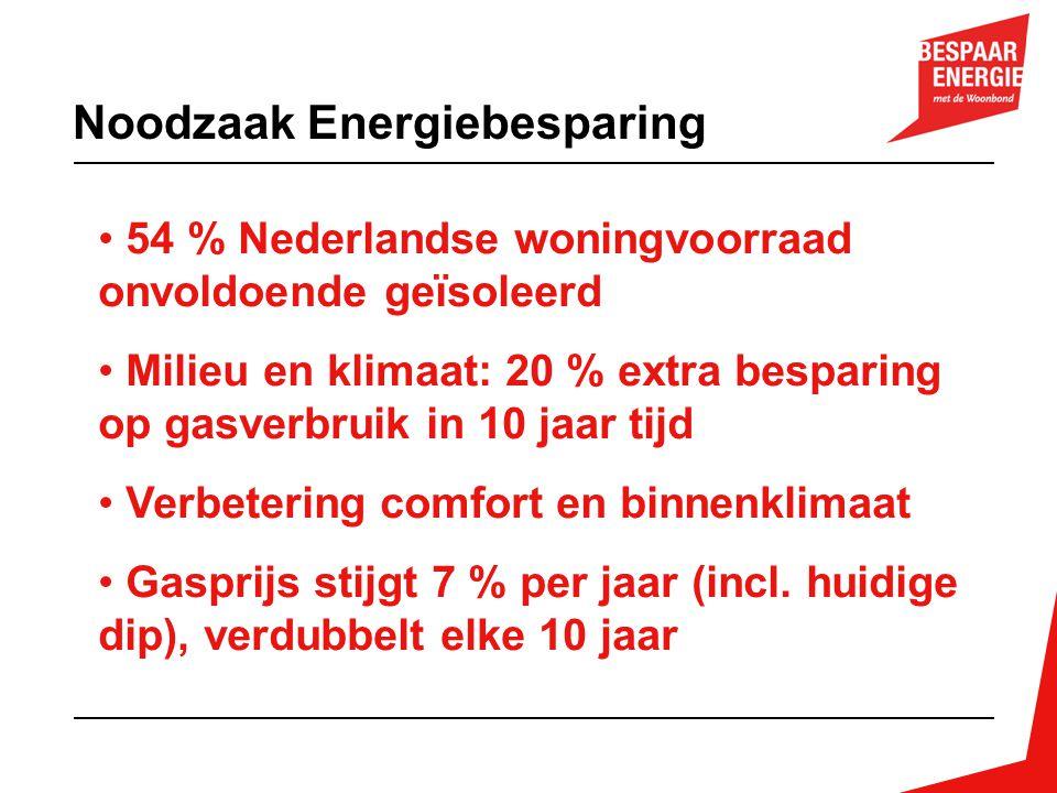Noodzaak Energiebesparing