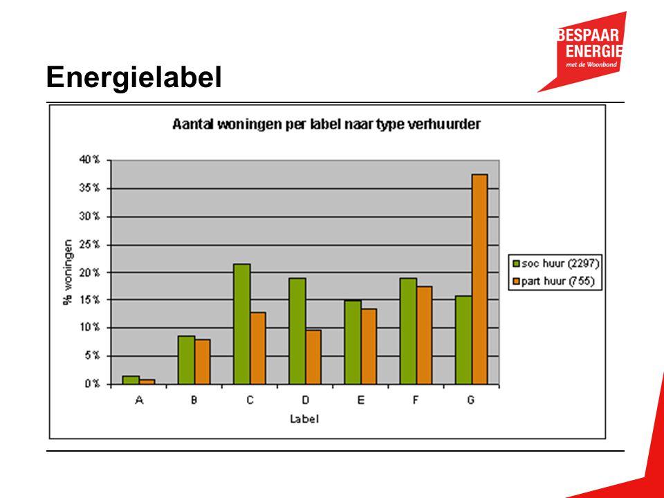 Energielabel soc huur(2297): 2.297.000 woningen