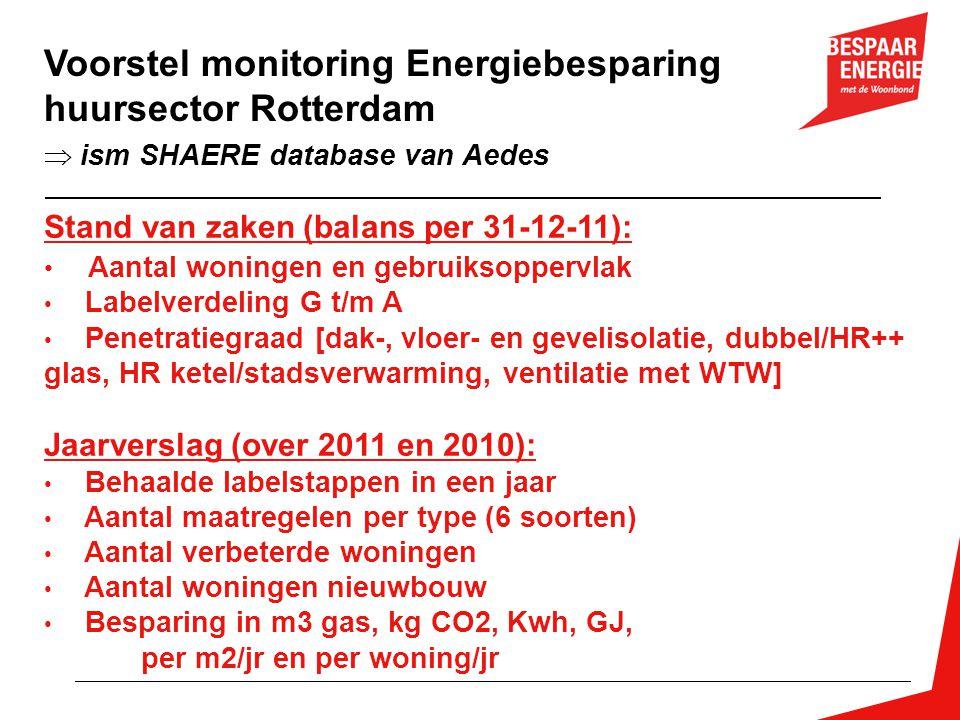 Voorstel monitoring Energiebesparing huursector Rotterdam