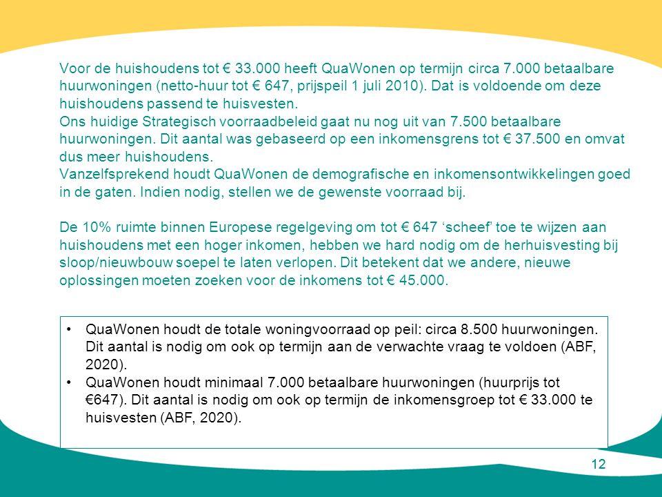 Voor de huishoudens tot € 33. 000 heeft QuaWonen op termijn circa 7