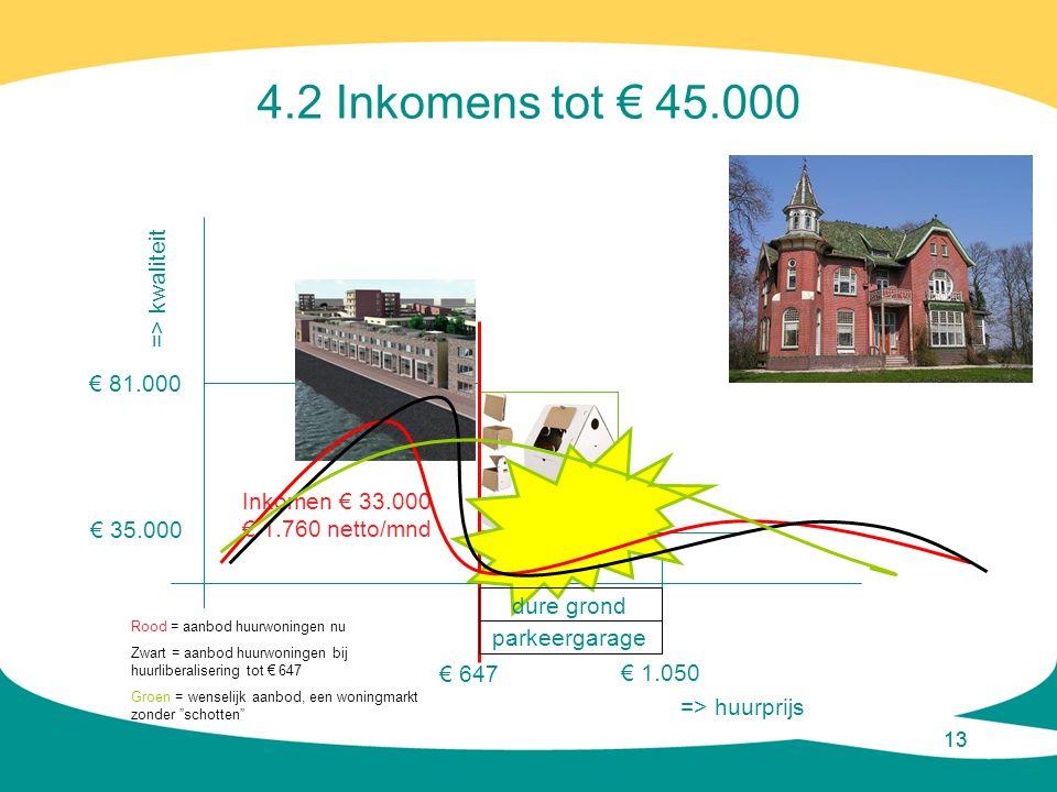 4.2 Inkomens tot € 45.000 => kwaliteit € 81.000 Inkomen € 33.000