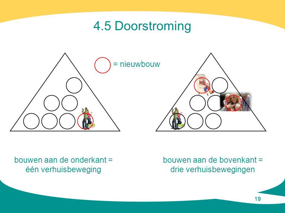 4.5 Doorstroming = nieuwbouw bouwen aan de onderkant =