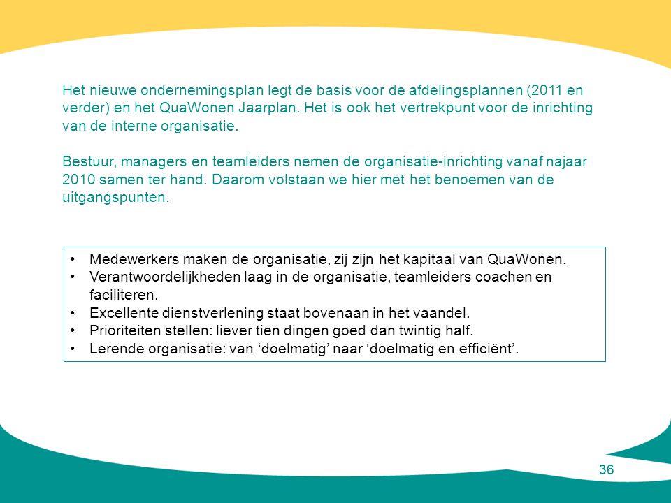 Medewerkers maken de organisatie, zij zijn het kapitaal van QuaWonen.