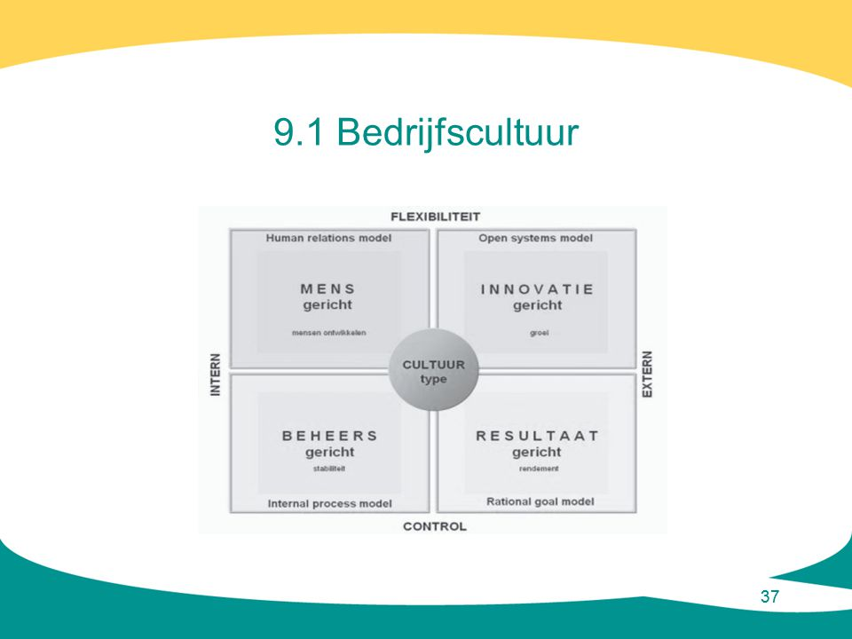 9.1 Bedrijfscultuur 37