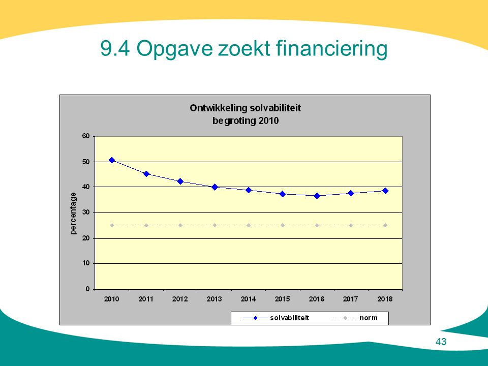 9.4 Opgave zoekt financiering