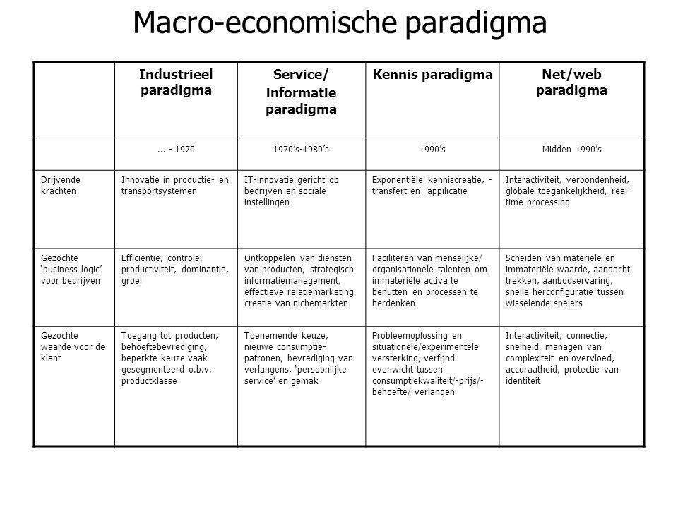 Macro-economische paradigma