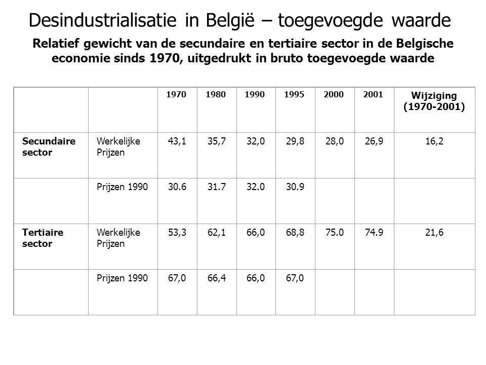 Desindustrialisatie in België – toegevoegde waarde