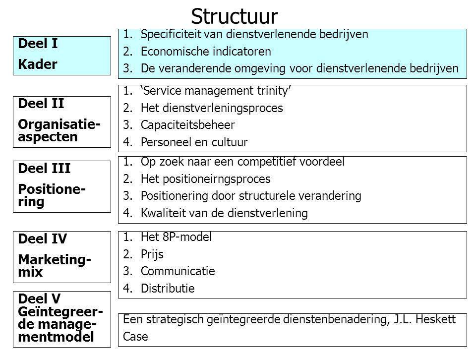 Structuur Deel I Kader Deel II Organisatie- aspecten Deel III