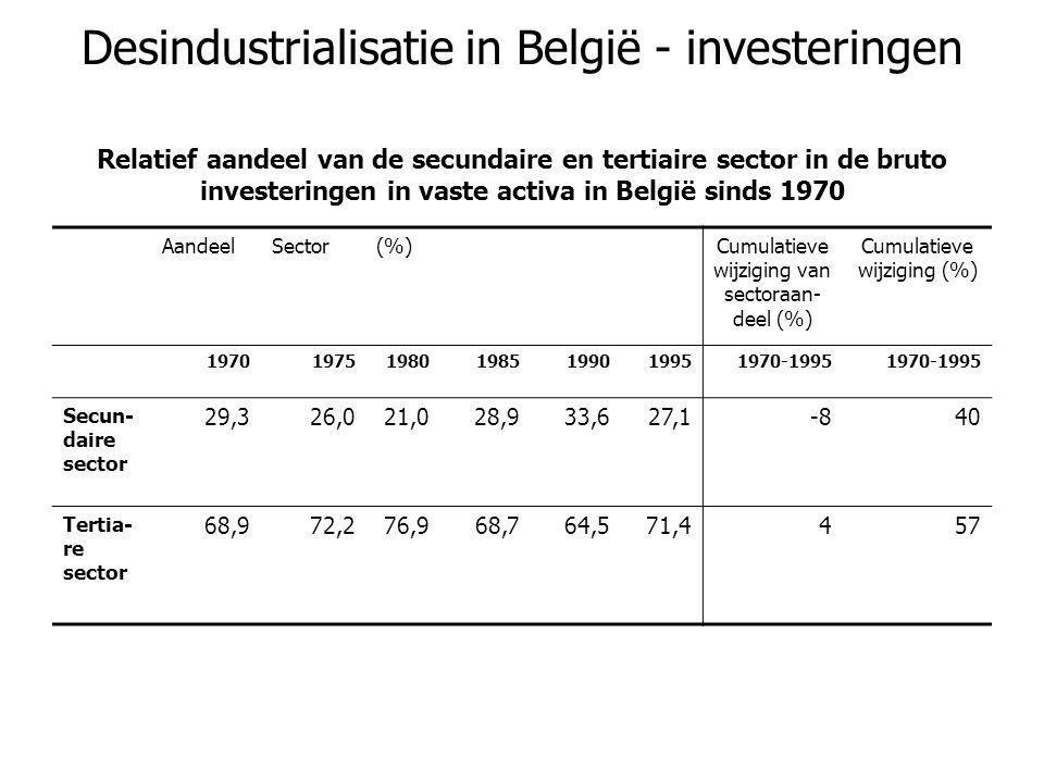 Desindustrialisatie in België - investeringen