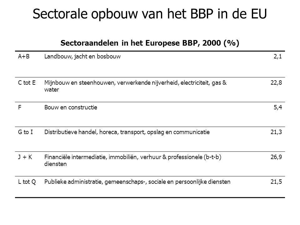 Sectorale opbouw van het BBP in de EU