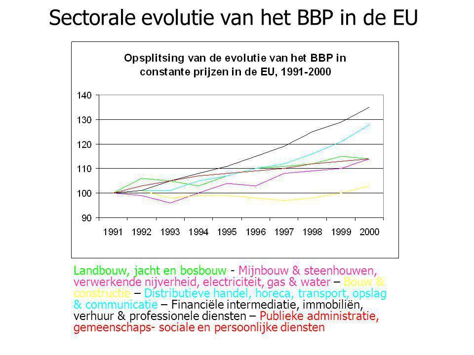Sectorale evolutie van het BBP in de EU