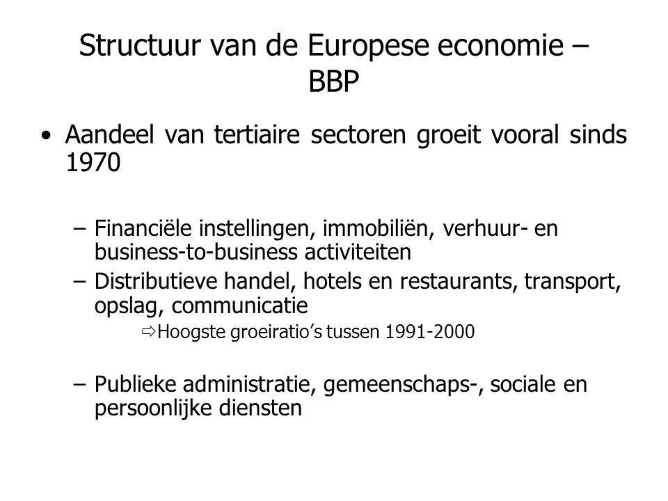 Structuur van de Europese economie – BBP