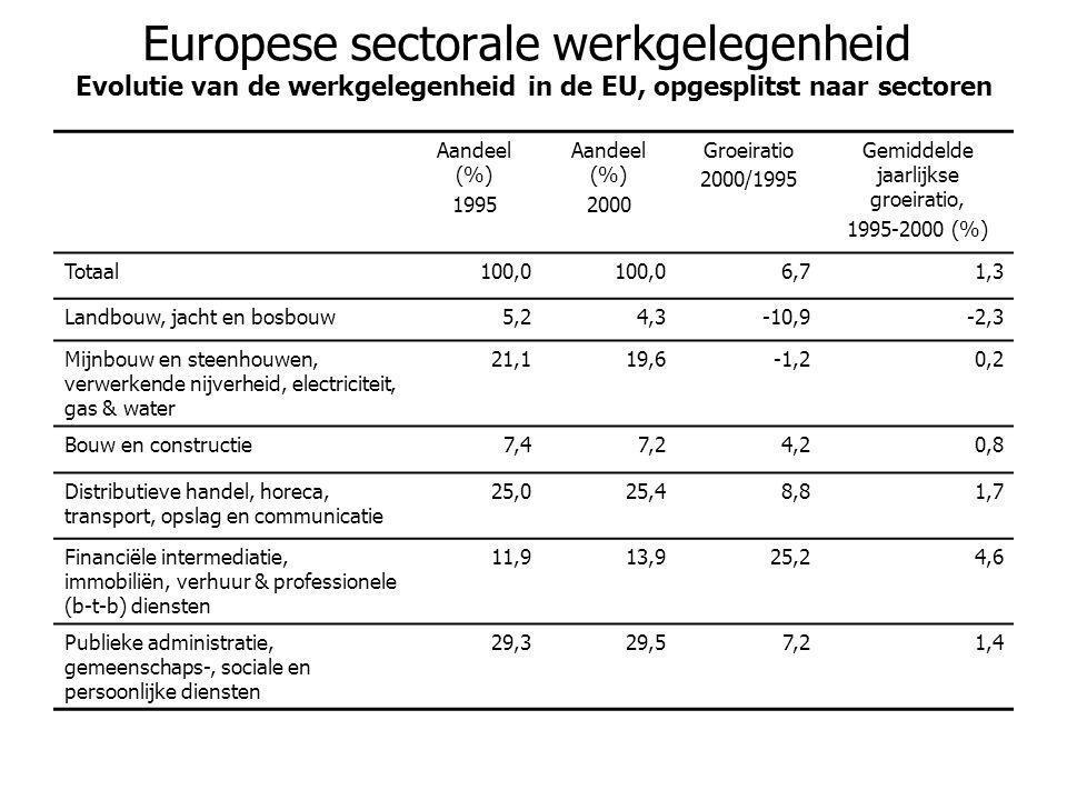 Europese sectorale werkgelegenheid