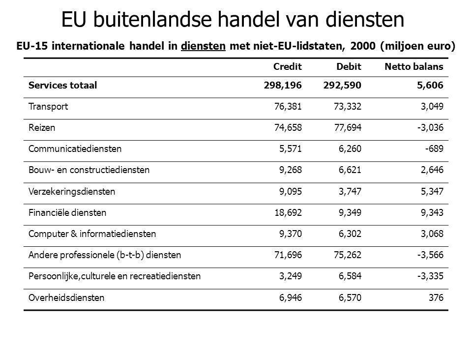 EU buitenlandse handel van diensten