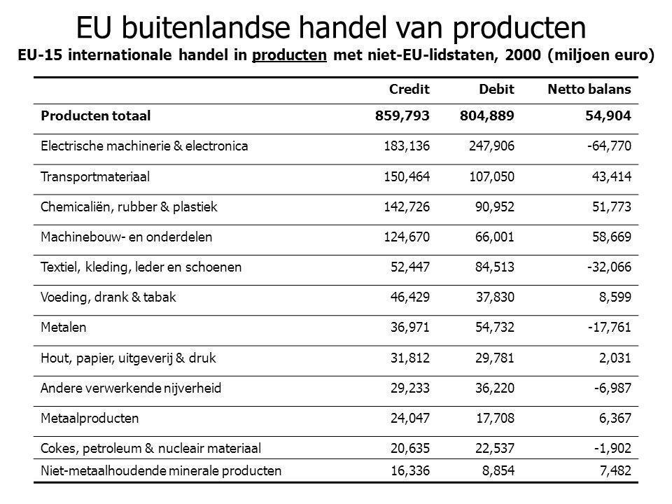 EU buitenlandse handel van producten