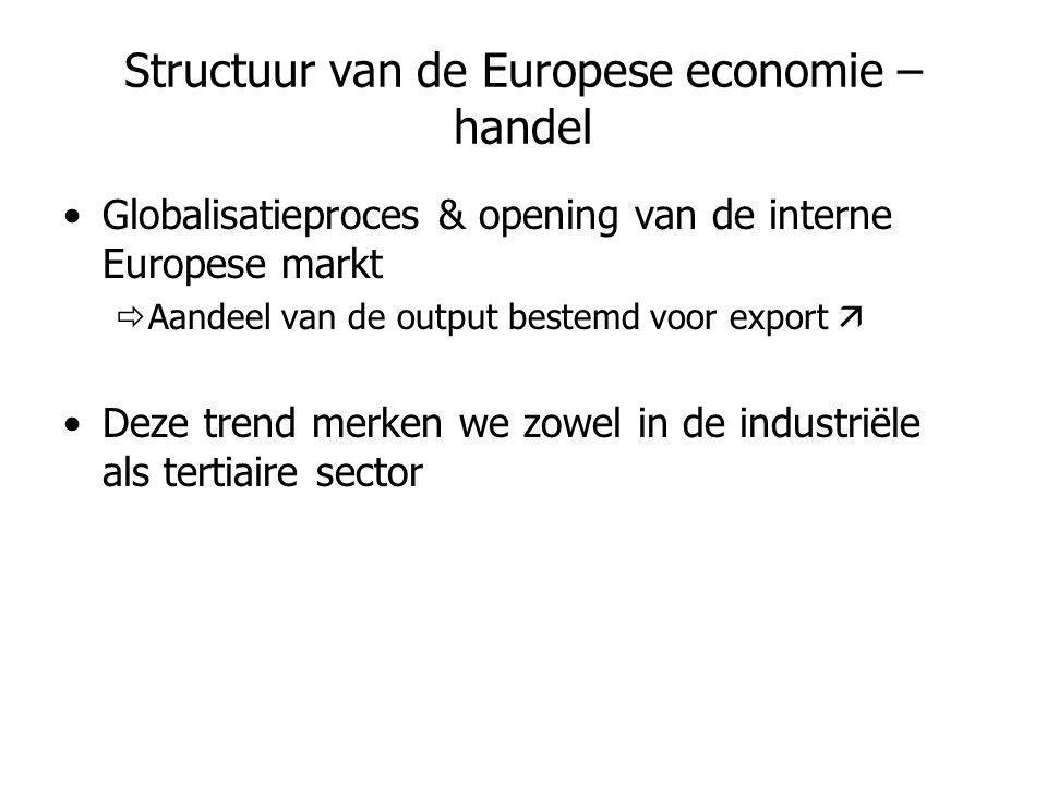 Structuur van de Europese economie – handel