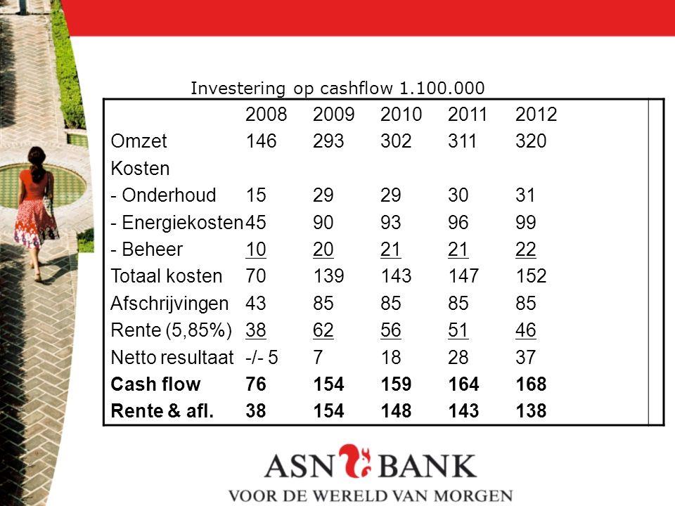 Investering op cashflow 1.100.000