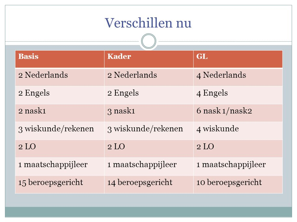 Verschillen nu 2 Nederlands 4 Nederlands 2 Engels 4 Engels 2 nask1