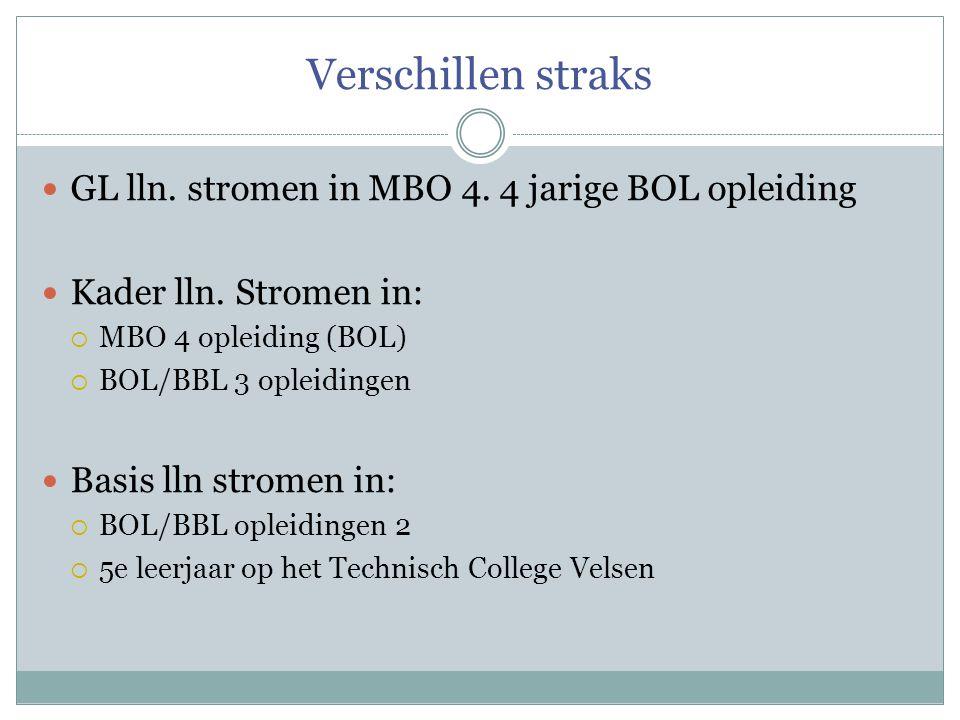 Verschillen straks GL lln. stromen in MBO 4. 4 jarige BOL opleiding
