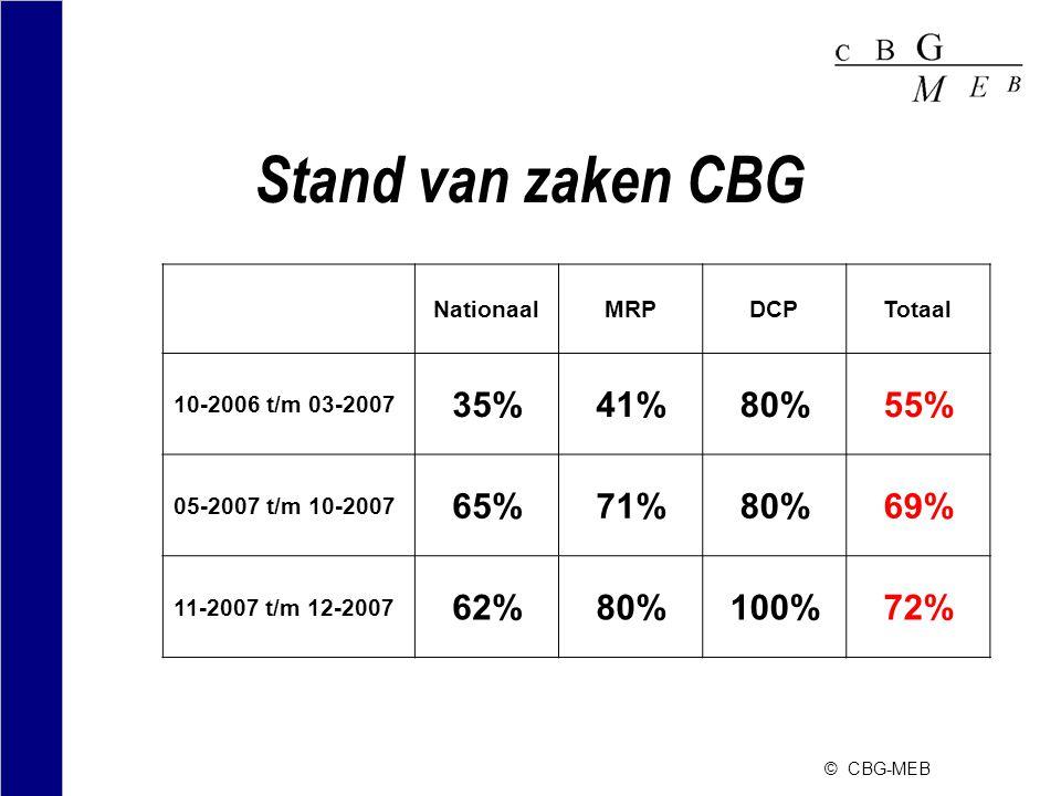 Stand van zaken CBG 35% 41% 80% 55% 65% 71% 69% 62% 100% 72% Nationaal