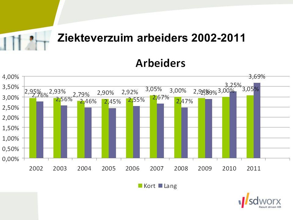 Ziekteverzuim arbeiders 2002-2011