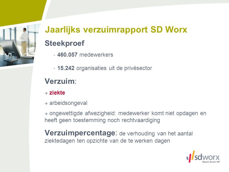 Jaarlijks verzuimrapport SD Worx