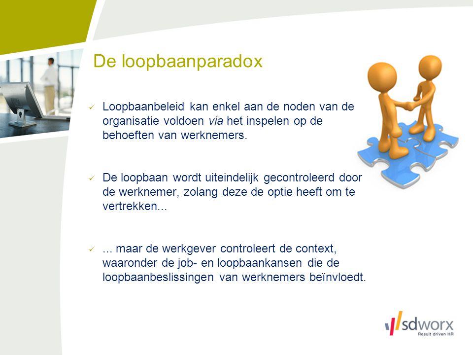 De loopbaanparadox Loopbaanbeleid kan enkel aan de noden van de organisatie voldoen via het inspelen op de behoeften van werknemers.