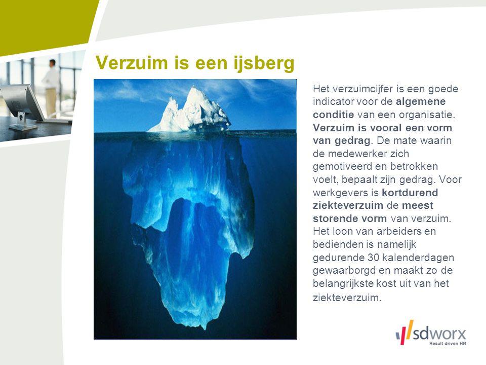 Verzuim is een ijsberg Kortdurend ziekteverzuim