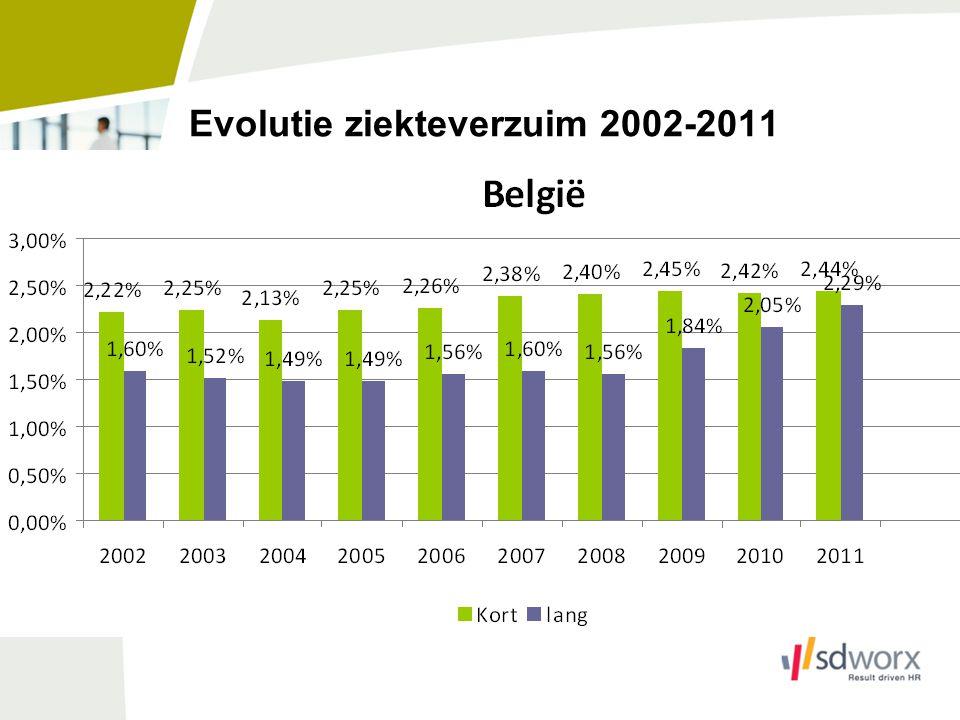 Evolutie ziekteverzuim 2002-2011
