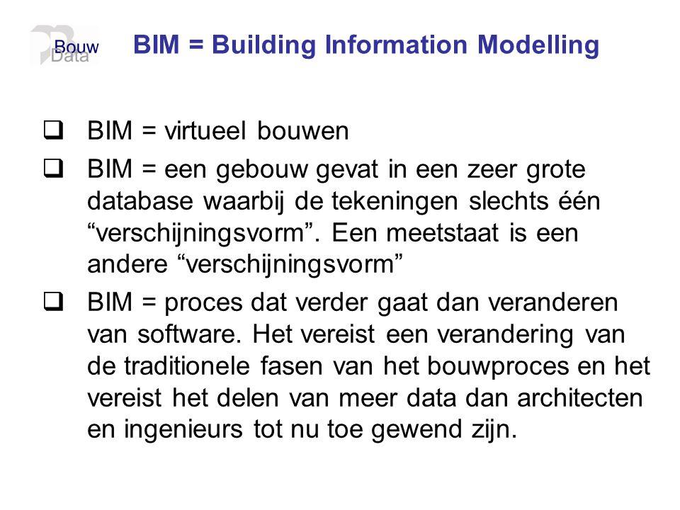 BIM = Building Information Modelling