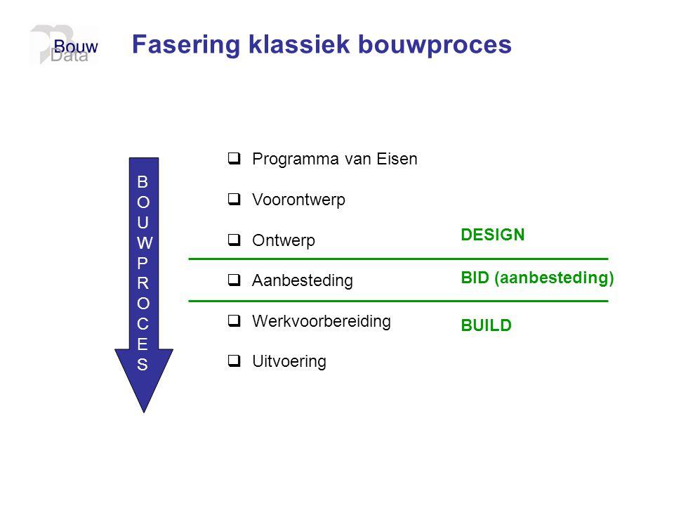Fasering klassiek bouwproces