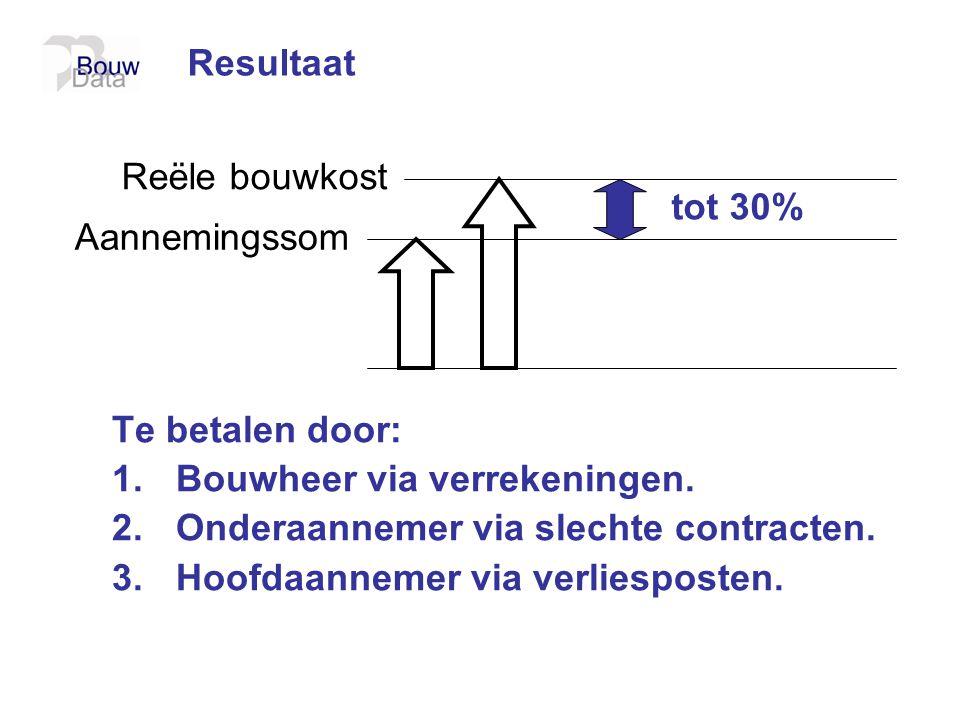 Resultaat Reële bouwkost. tot 30% Aannemingssom. Te betalen door: Bouwheer via verrekeningen. Onderaannemer via slechte contracten.