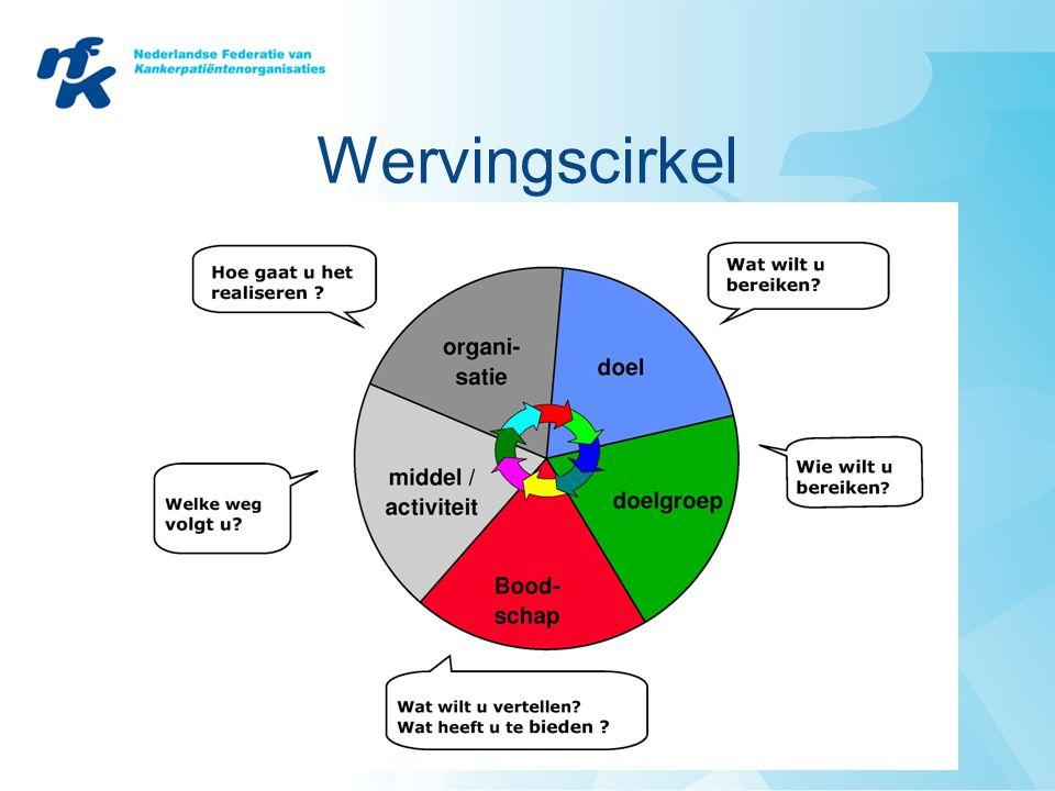 Wervingscirkel