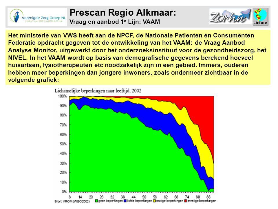 Prescan Regio Alkmaar: Vraag en aanbod 1e Lijn: VAAM