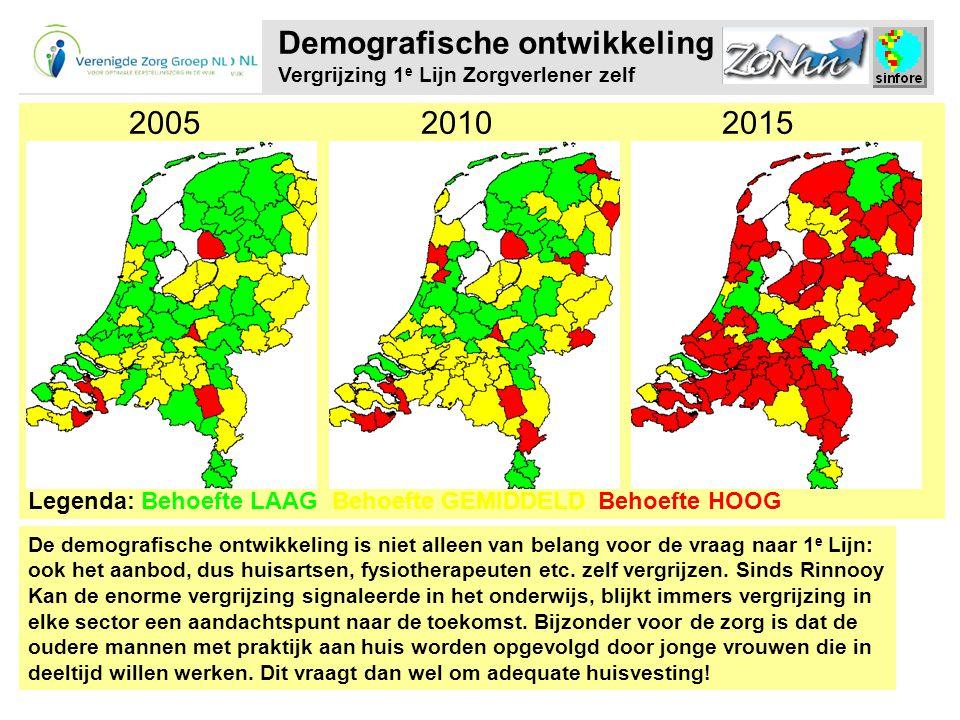 Demografische ontwikkeling Vergrijzing 1e Lijn Zorgverlener zelf