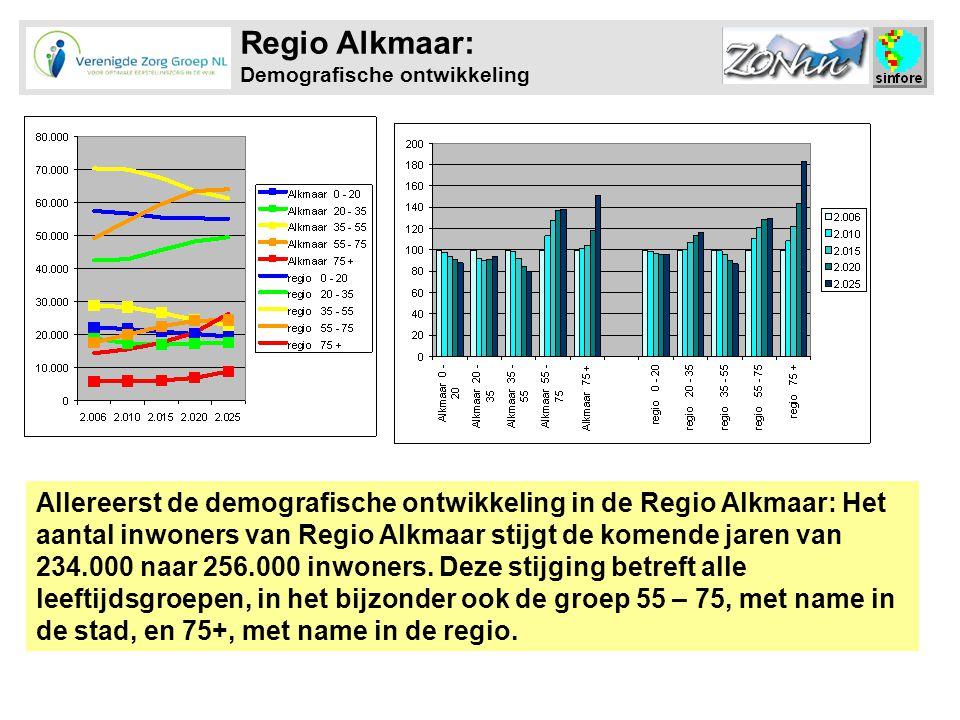 Regio Alkmaar: Demografische ontwikkeling