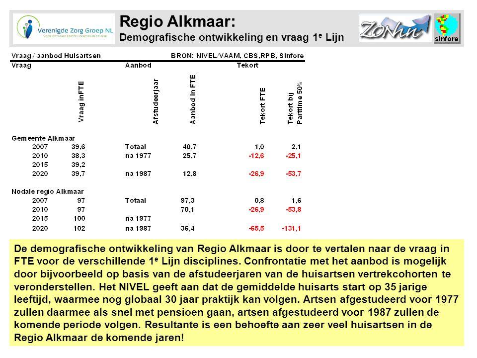 Regio Alkmaar: Demografische ontwikkeling en vraag 1e Lijn