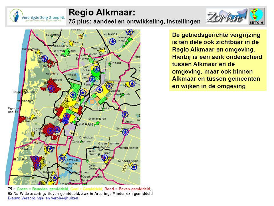 Regio Alkmaar: 75 plus: aandeel en ontwikkeling, Instellingen
