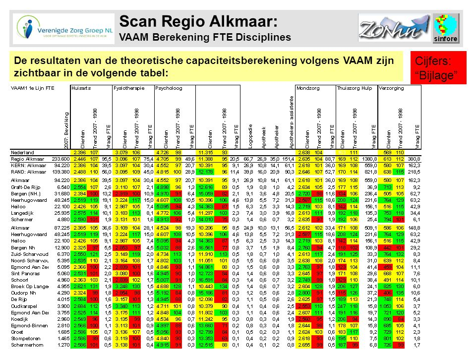 Scan Regio Alkmaar: VAAM Berekening FTE Disciplines