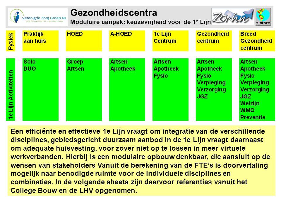 Gezondheidscentra Modulaire aanpak: keuzevrijheid voor de 1e Lijn